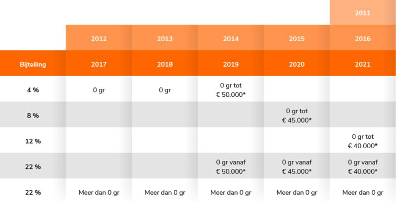 Bijtelling 2011-2021