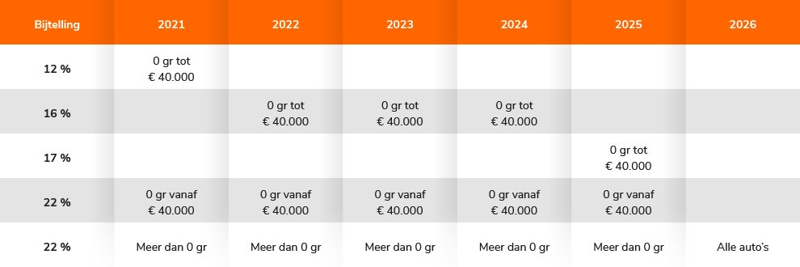 Bijtelling lease auto 2021-2026