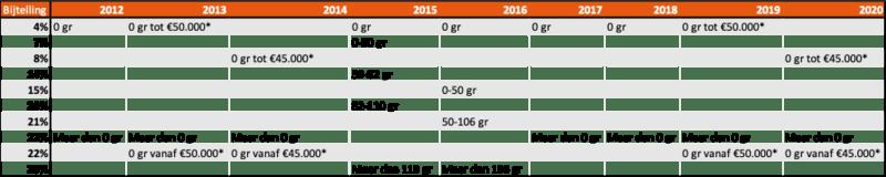 Bijtelling 2012 - 2020