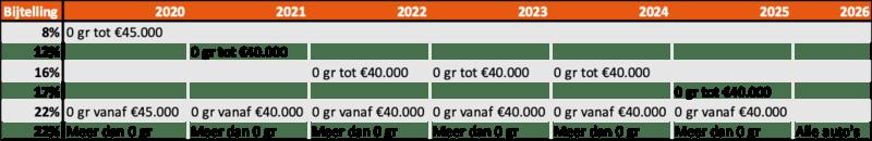 Bijtelling 2020 t/m 2026